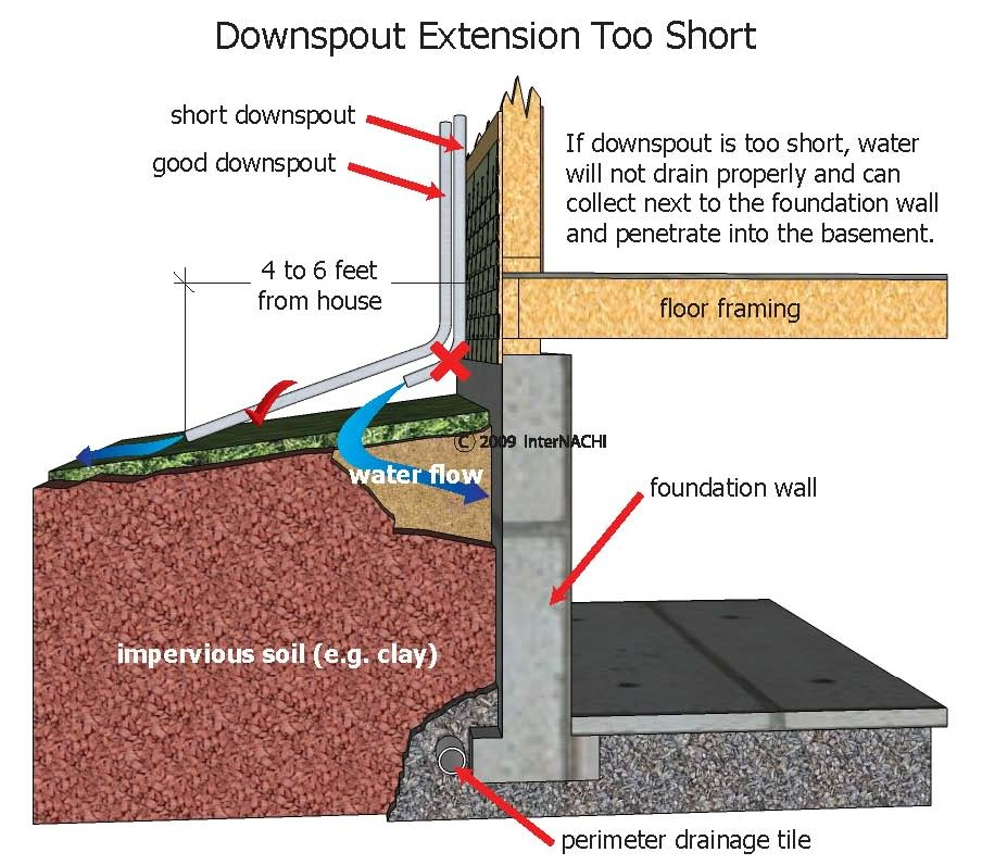 a possible solution to the aesthetically unpleasing pipe extensions is a recessed downspout extensions or an underground drainage system