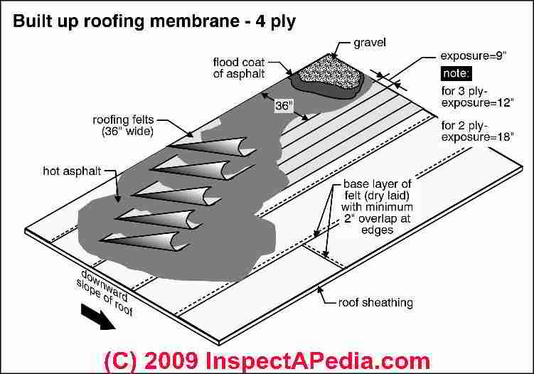 Built Up Roof Installation Diagram Pca Inspections