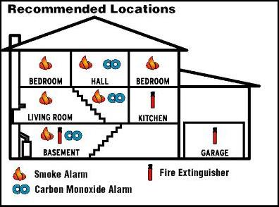 Where to Install Smoke Alarms and Carbon Monoxide Alarms?